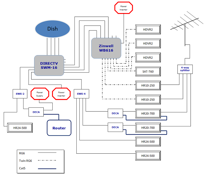 SWM 16 Multiswitch Wiring Diagram http://www.dbstalk.com/topic/169158-converting-to-deca/